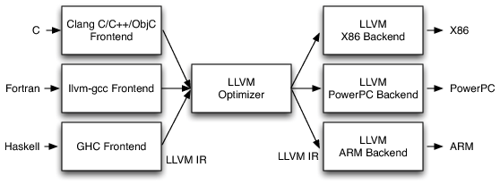 Llvm execution and interpretation llvm execution engine just in with this three phase design adding a new target in llvm requires only writing the back end while the front end and optimizer are reusable ccuart Gallery
