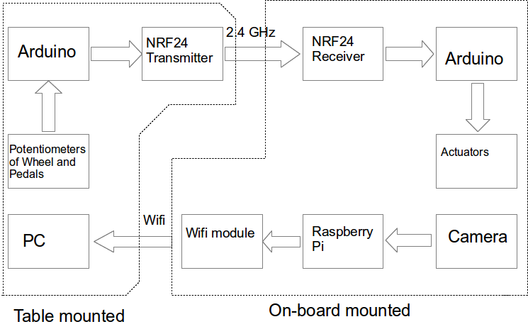 block_diagram?api=v2 pc racing set controlled rc car with video streaming RC Radio Transmitters and Receivers at readyjetset.co