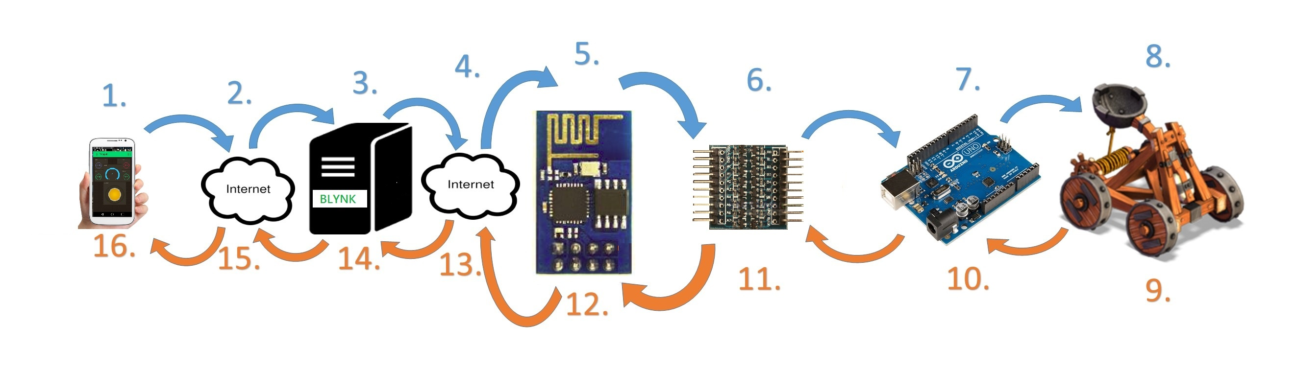 Iot Catapult Mechatronics Exercises Aalto University Wiki Engineering Schematics Jpeg File