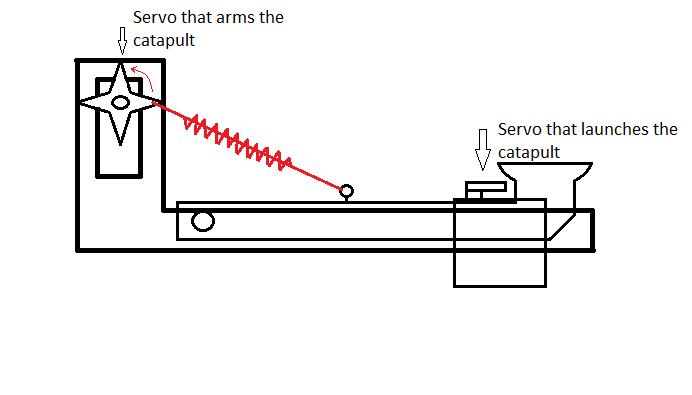 IoT Catapult - Mechatronics Exercises - Aalto University Wiki on