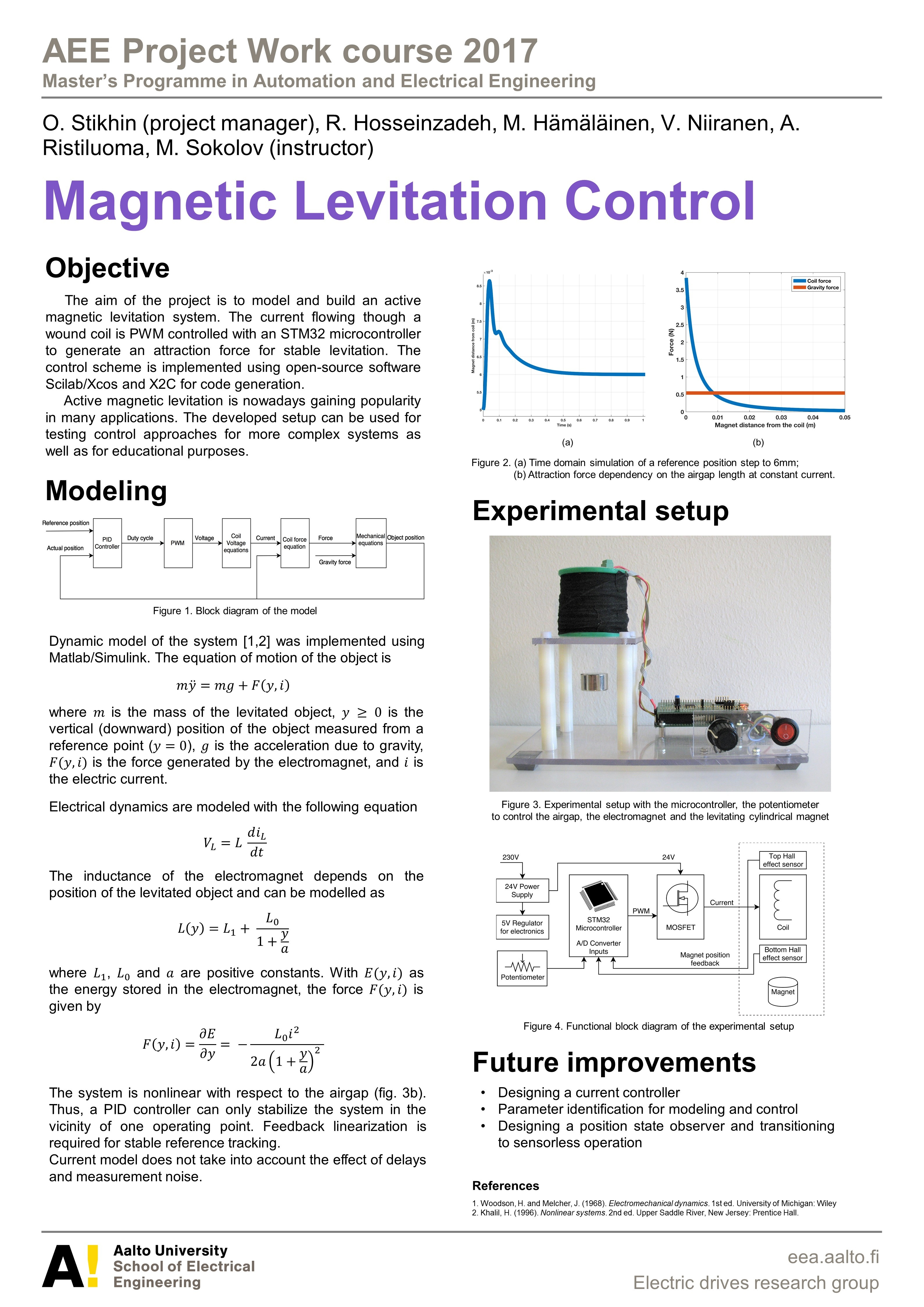 Magnetic Levitation Control - AEEproject - Aalto University Wiki