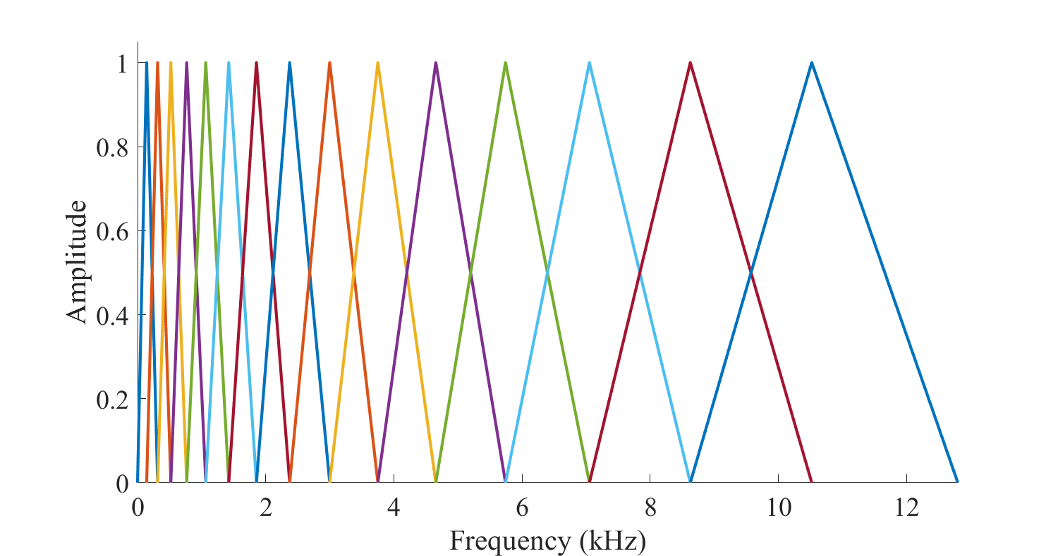 Cepstrum and MFCC - Introduction to Speech Processing