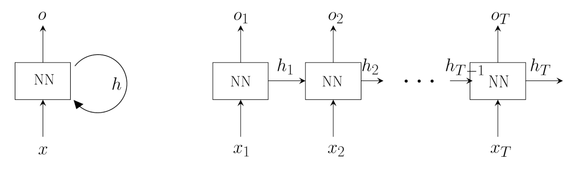Figure 4.3 General form of RNN