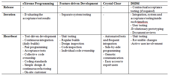 Integrating Quality Assurance with Agile Development