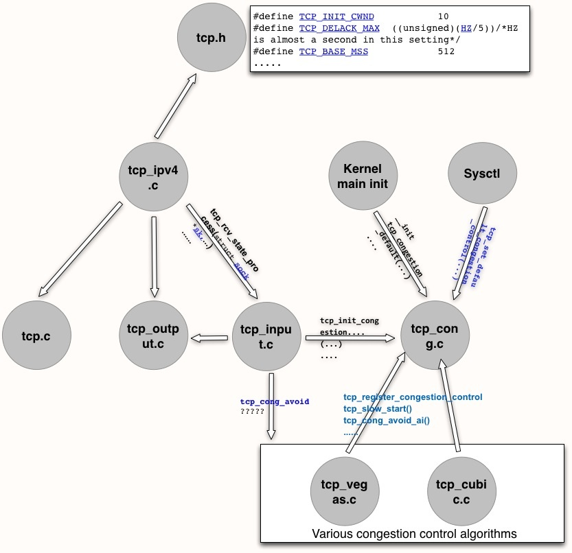 TCP Congestion Control - Network Protocols in Operating Systems