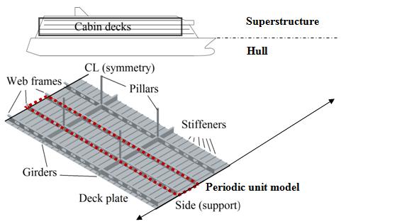 Analytical Model For Deck Vibration Aleksi Laakso