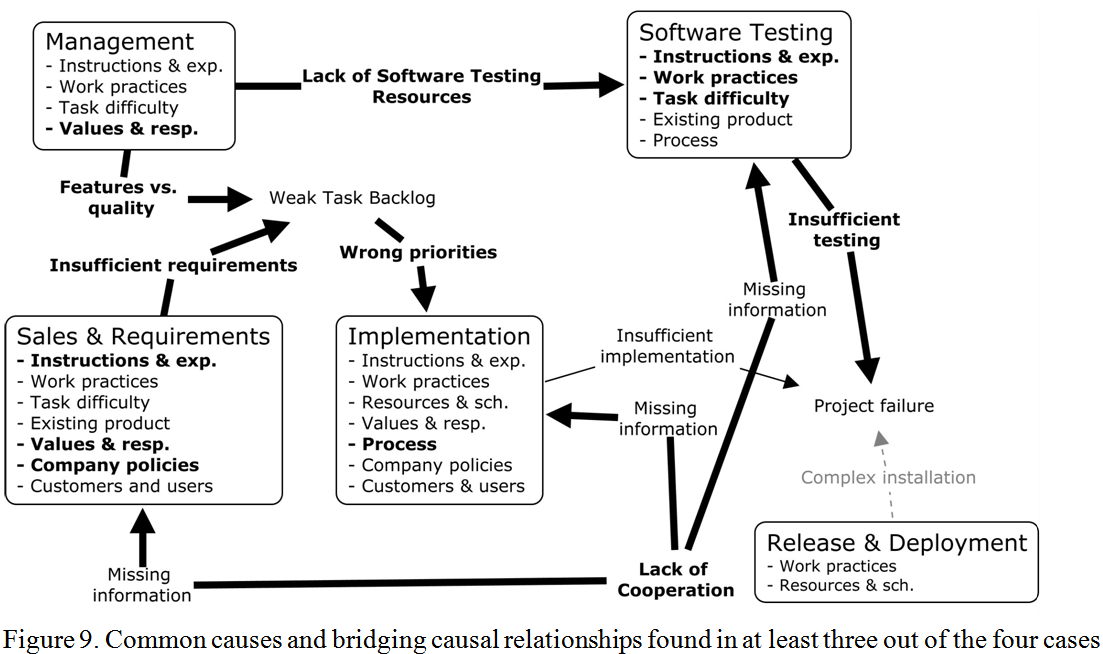 Causes of software project failure