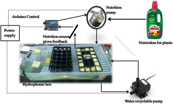 AUTOMIZATION OF HYDROPONICS - Mechatronics Exercises - Aalto