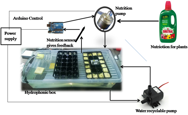 Automization of hydroponics mechatronics exercises