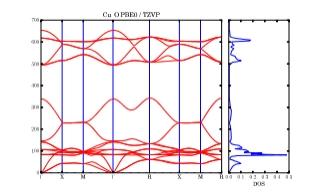 Non-analytic correction and phonon density of states